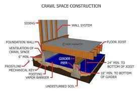 Crawl Space Inspection, Tampa, Webster, Brooksville, Plumbing, Electrical, HVAC