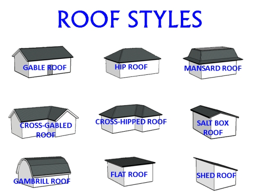 Roof inspection emerald inspection service llc for Roof type names
