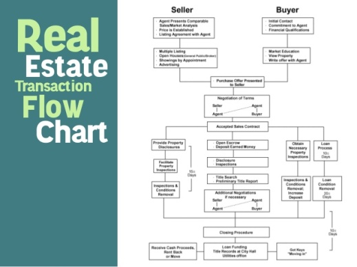 Real Estate Development Process Flowchart : Working with the realtor emerald inspection service llc