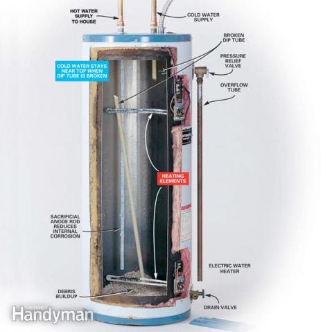 Inside hot water heater
